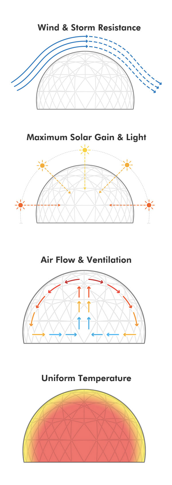 Dome-Air-Flow