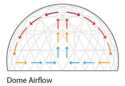 dome air flow