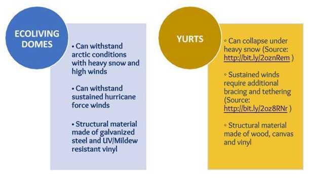 Domes vs. Yurts