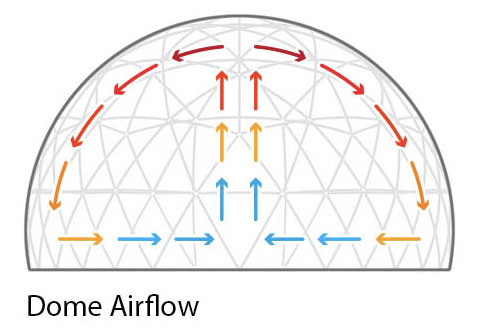Dome Air Flow